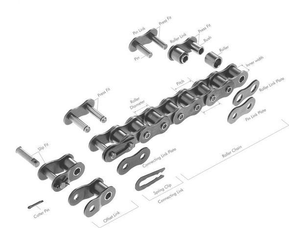 Renold transmission produkter